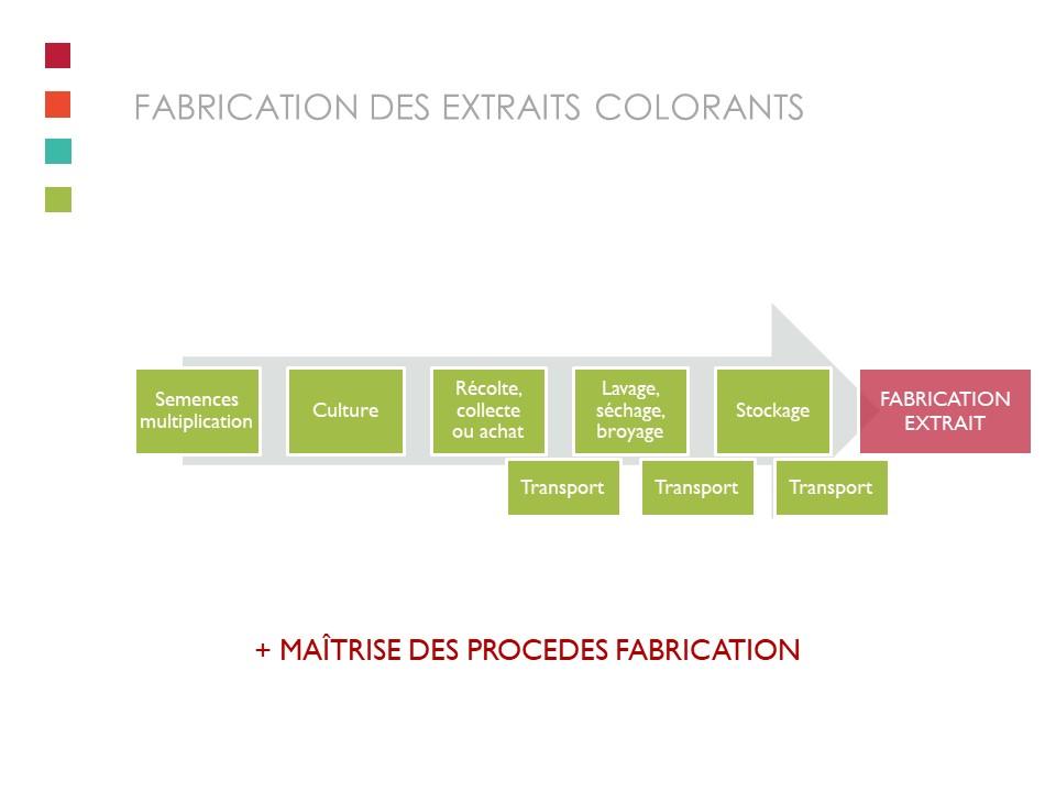 Le process de fabrication..