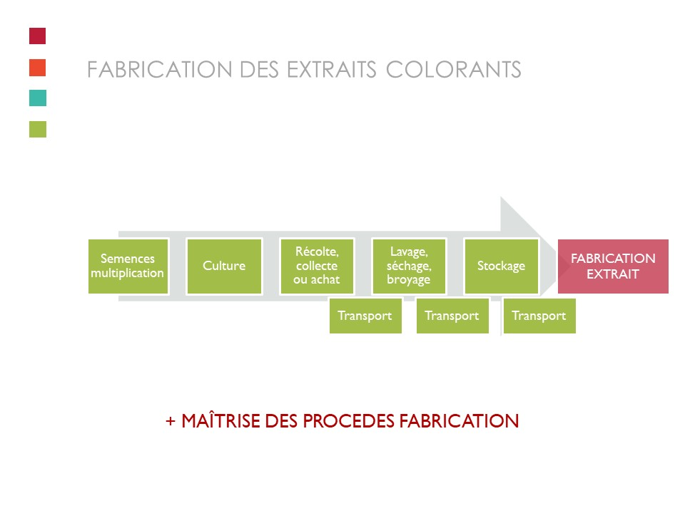 Le process de fabrication..